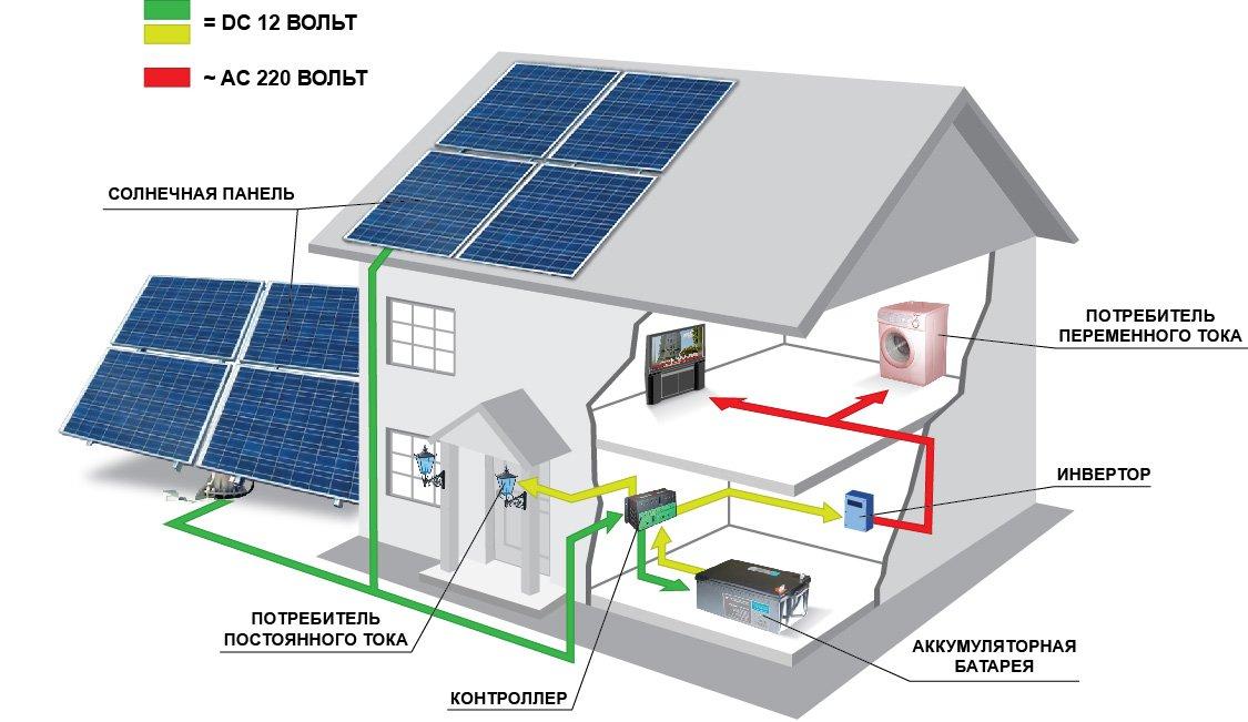 Принцип действия панелей солнечных модулей