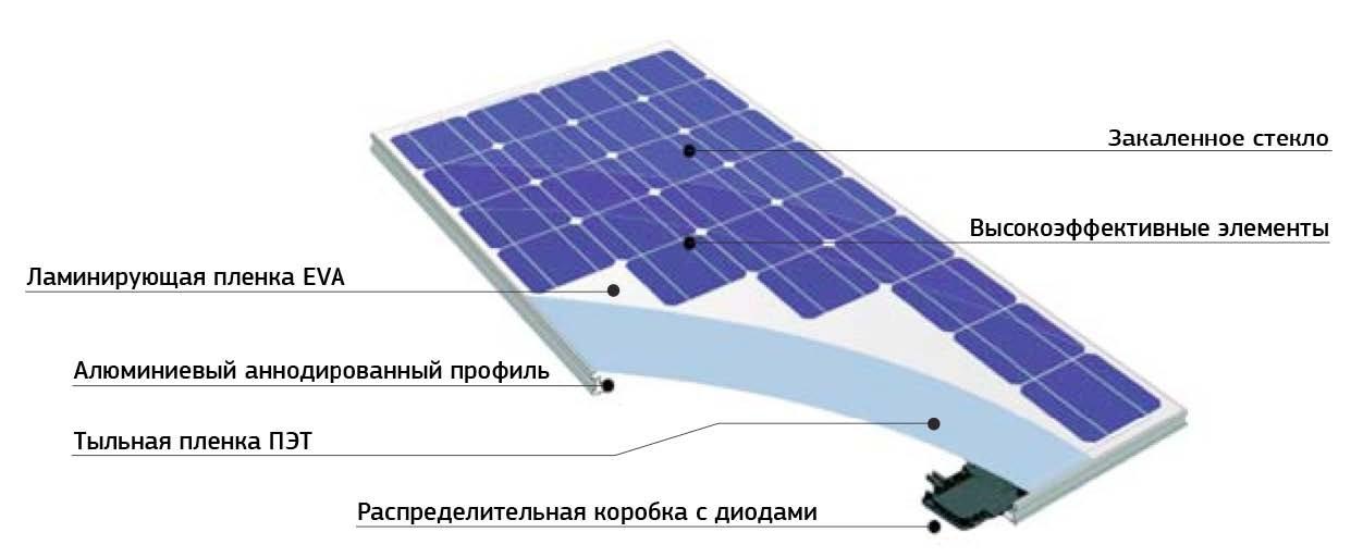 Панели солнечных модулей