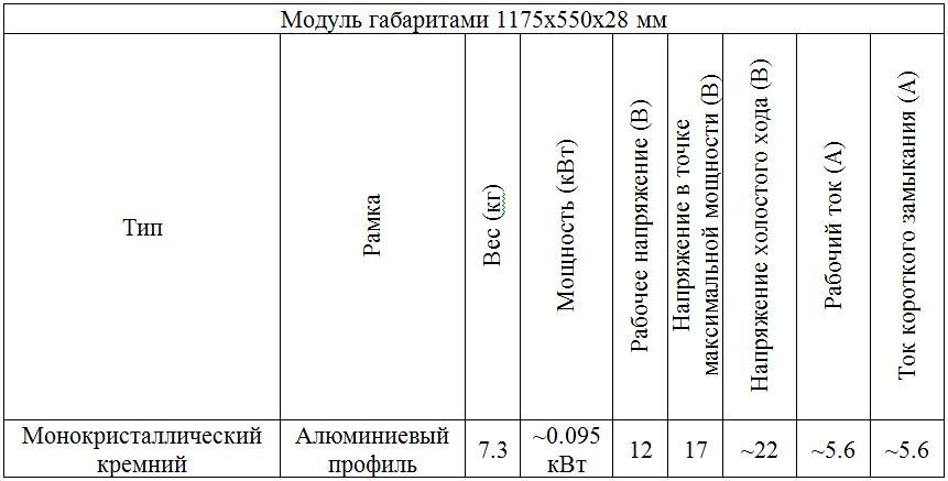 Показатели модуля стандартного размера