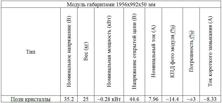 Показатели типовой модели