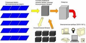 Принцип работы солнечных батарей для дачи