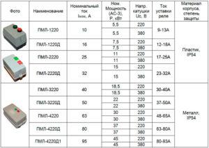 Характеристики пускателей ПМЛ