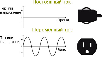 В розетке постоянный или переменный ток