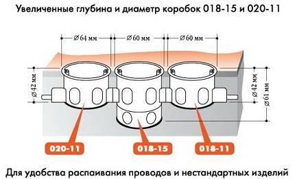 Стандартные размеры подрозетников