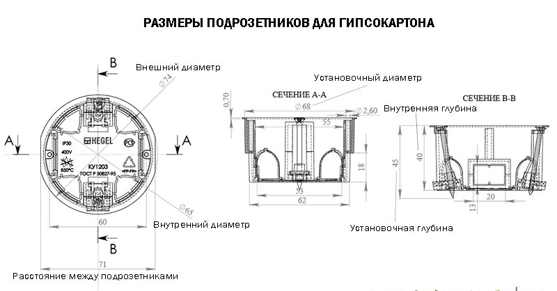 Стандартные размеры подрозетников для гипсокартона