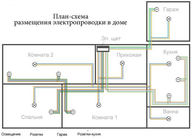 План-схема размещения электропроводки в доме