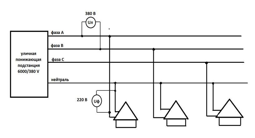 Схема распределения электроэнергии между домами