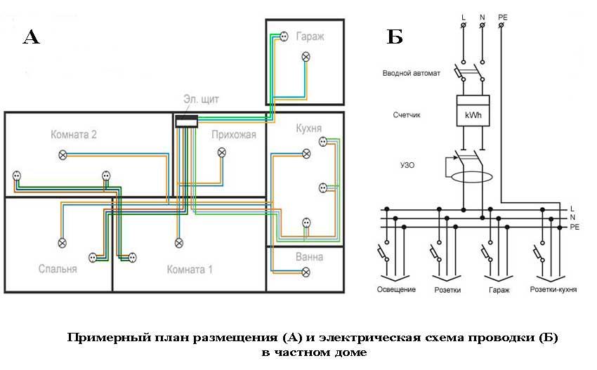 Примерный план размещения и электрическая схема проводки в частном доме
