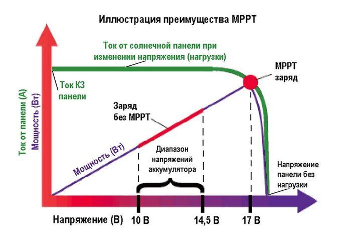 Преимущества МРРТ модулей