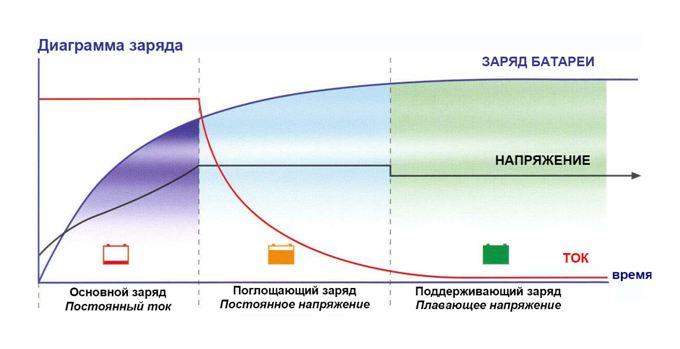 Схема работы ШИМ контроллера