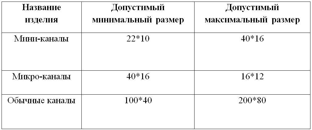 Таблица размеров коробок