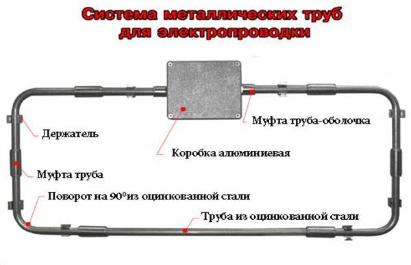Система металлических труб для электропроводки