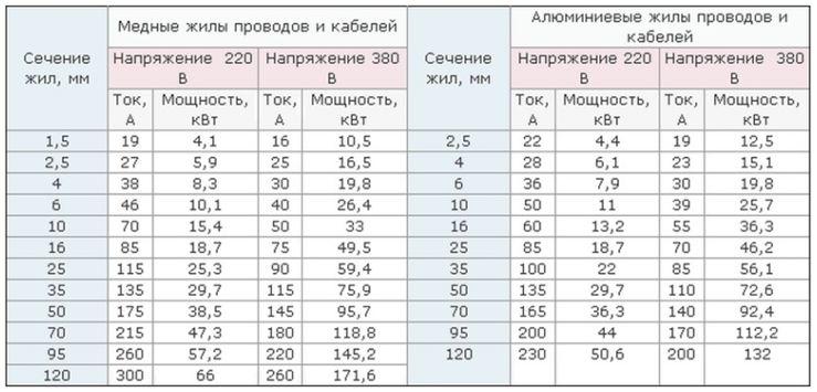 Таблица оптимального выбора сечения кабеля