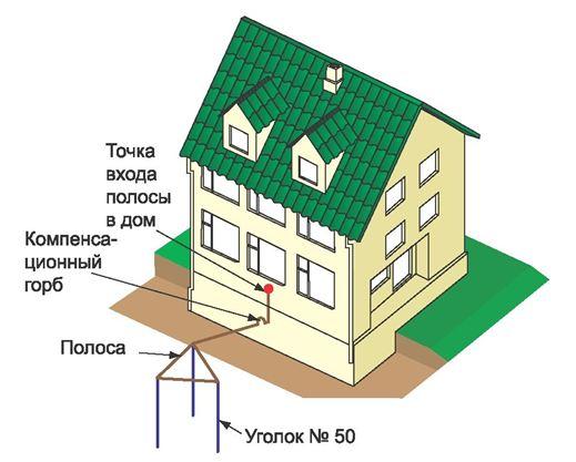 Схема заземления в доме