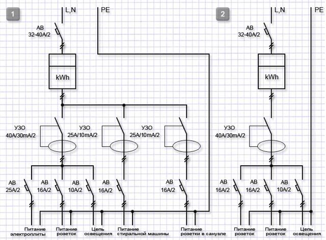 Функциональная схема разводки электропроводки в квартире