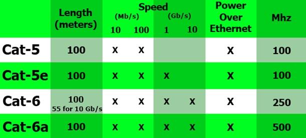 Категории кабелей