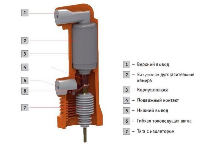 Внутреннее устройство вакуумного выключателя VF12