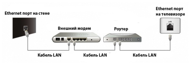 Подключение ТВ через роутер