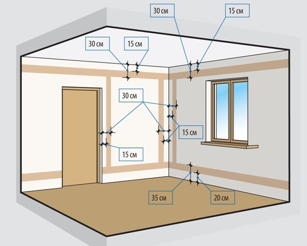 Примерный план зон проводки в квартире