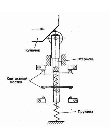 Схема механических моделей с колесиком концевого выключателя