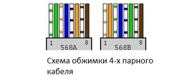 Схема обжимки 4-х парного кабеля