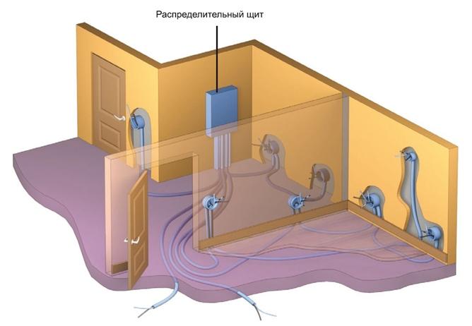 Иллюстрация разметки проводки в квартире