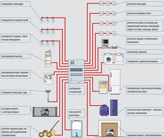 Структурная схема разводки электропроводки в квартире