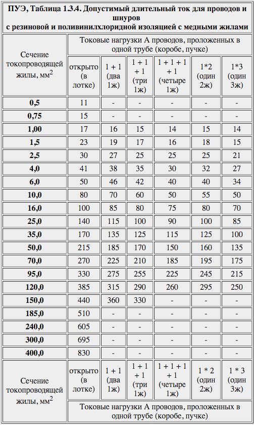 ПУЭ, Таблица 1.3.4. Допустимый длительный ток для проводов и шнуров с резиновой и поливинилхлоридной изоляцией с медными жилами