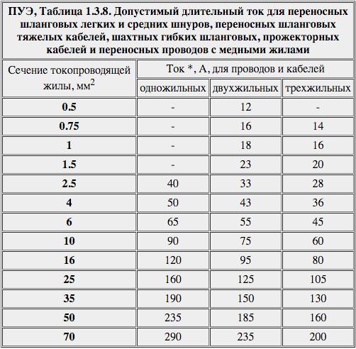 Таблицу Выбор Мощности, Тока И Сечения Проводов И Кабелей
