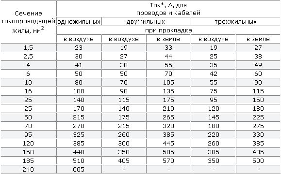 Таблица ПУЭ