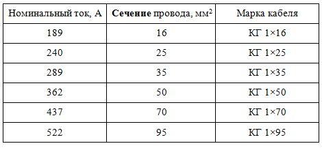 Таблица сечения выбора сечения сварочного кабеля