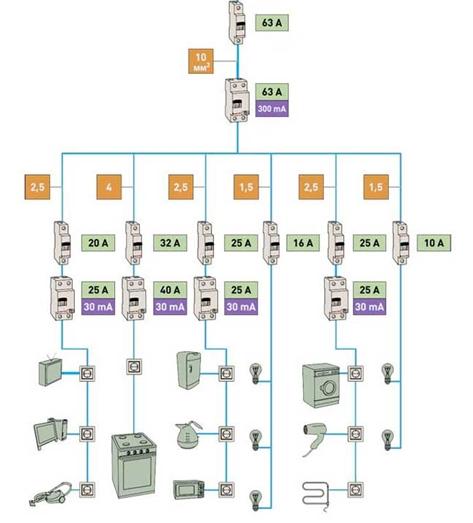 Типовое решение проводки в квартире панельного или кирпичного многоэтажного дома