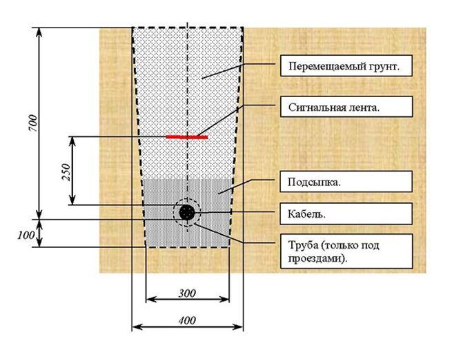Схема укладки силового кабеля