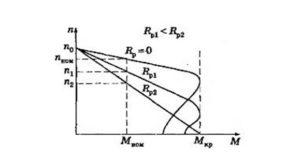 График изменения частоты рабочего тока