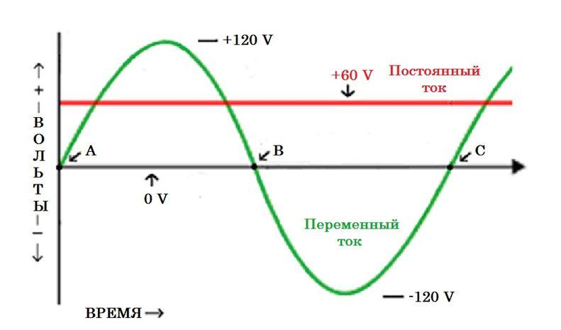 График постоянного и переменного тока