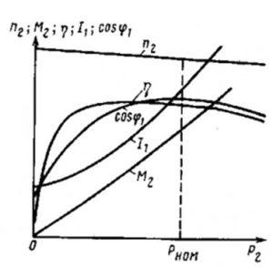 График параметров рабочей характеристики асинхронного двигателя