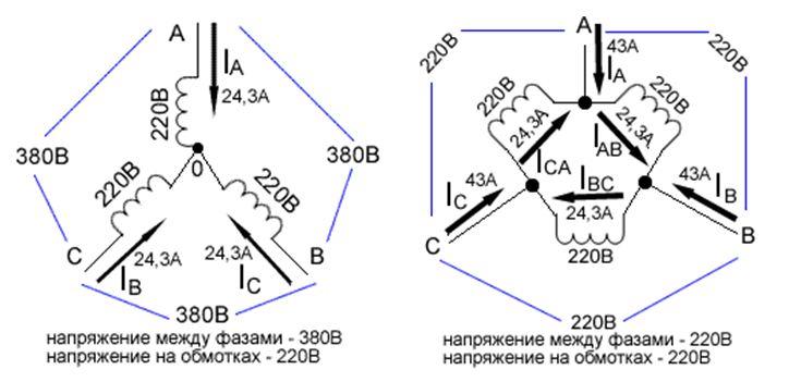 Значения линейных и фазных характеристик при подключении звездой и треугольником