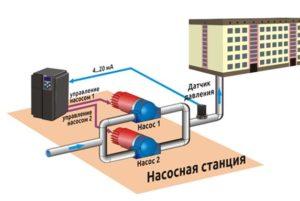 Применения частотных преобразователей на насосных станциях