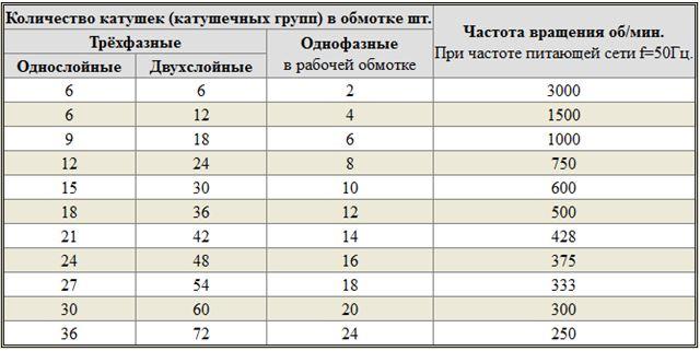 Расчет количества катушек