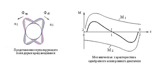 Характеристики асинхронного однофазного двигателя
