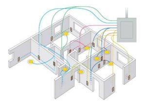 Примерная схема разводки электропроводки в квартире