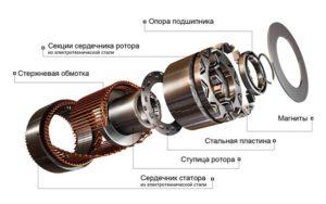 Устройство синхронного двигателя на магнитах