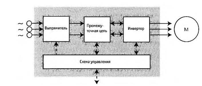 Схема частотного преобразователя