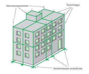 Схема размещения молниеприемников, токоотводов и заземляющих устройств