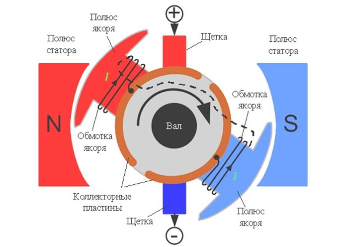 Структура двигателя постоянного тока