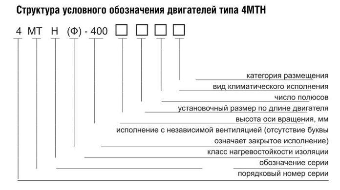 Структура условного обозначения двигателей типа 4МТН