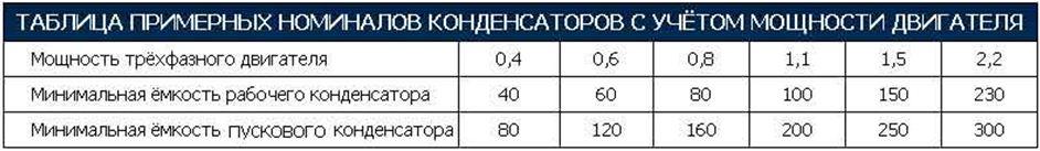 Таблица примерных номиналов конденсаторов с учетом мощности двигаля