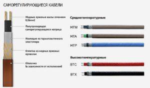 Виды саморегулирующегося кабеля и их маркировка