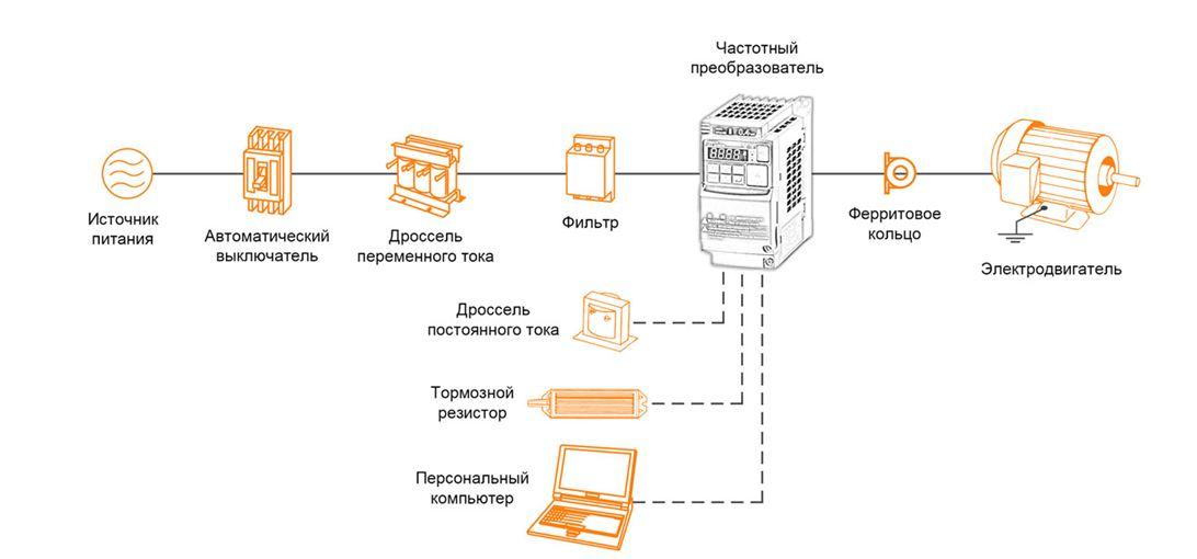 Управление частотными контроллерами