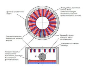Устройство магнитного двигателя